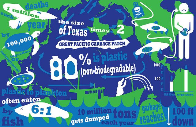 The Great Pacific Garbage Patch :http://www ...