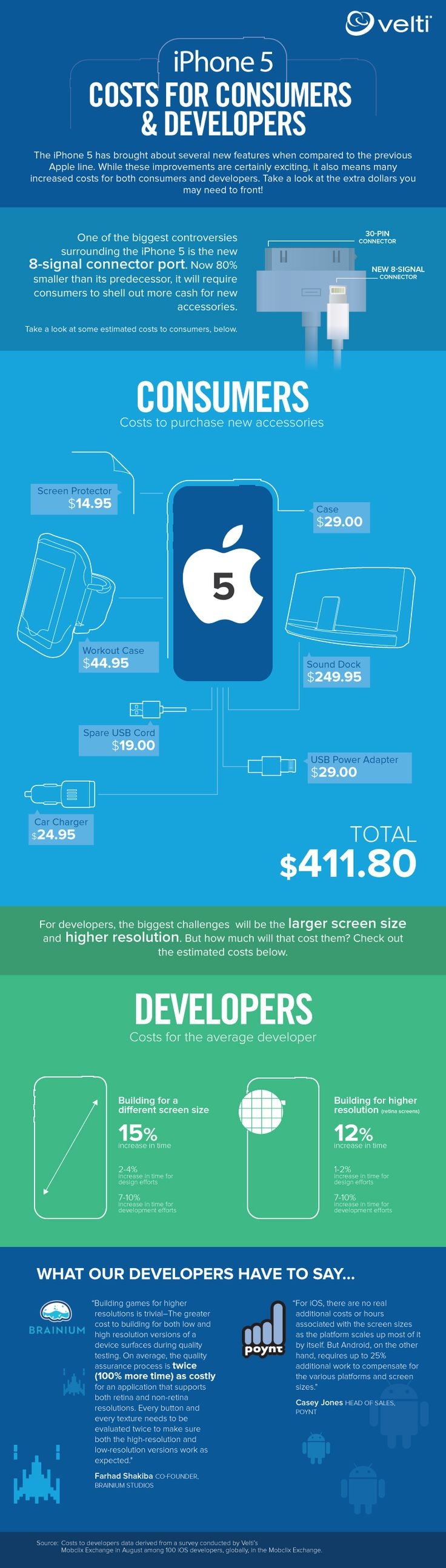 Infographic: What the iPhone 5 Costs Consumers & Developers