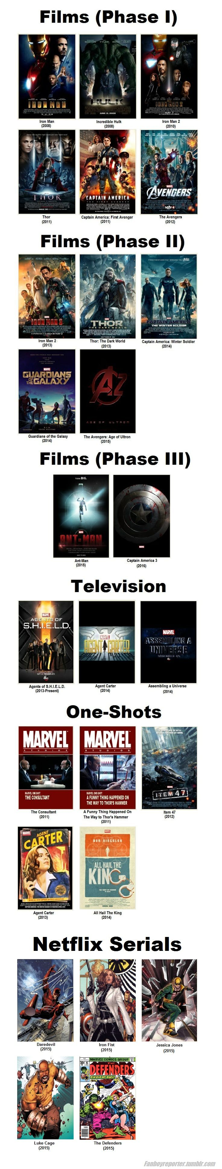 The Marvel Cinematic Universe currently consists of 13 movies, two television programs, five short films, a TV special, and five upcoming Netflix Original serials.