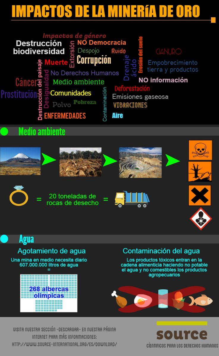 Cuales son los impactos en el medio ambiente de la mineria a cielo abierto?