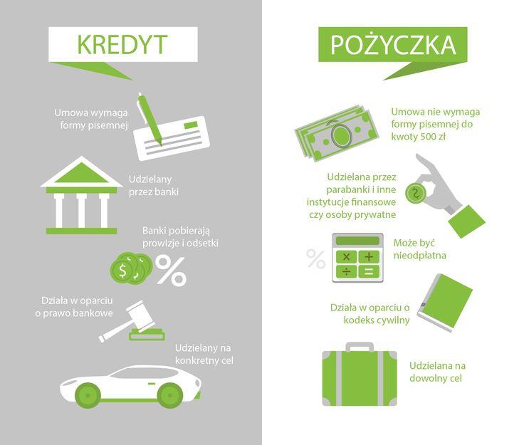 Ikonografika. Różnice między pożyczką a kredytem