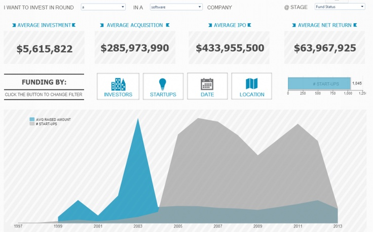 Business Intelligence data dashboard by SiSense