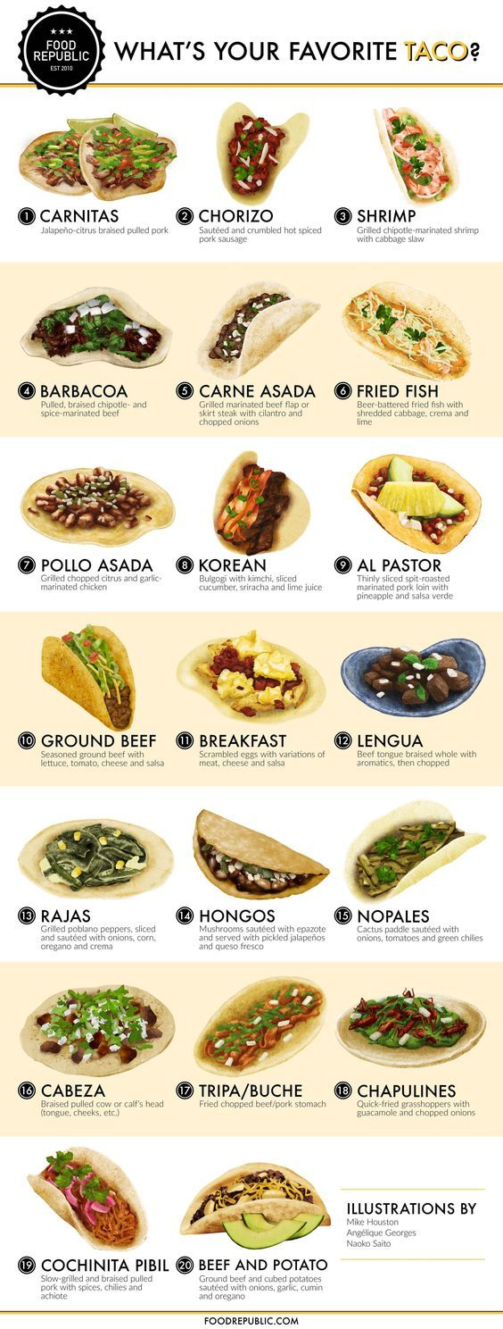 Where does your favorite goodness-in-a-tortilla land on our chart?