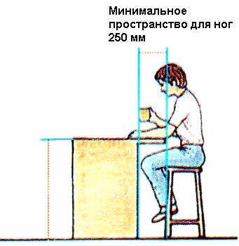 Ergonomics Interiores