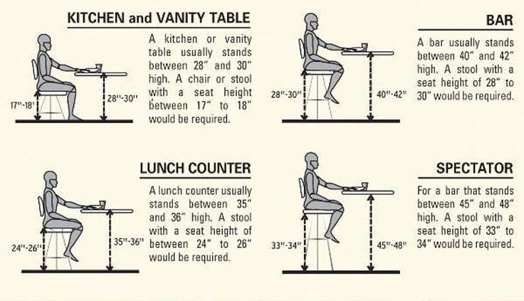 When picking out new bar stools for your home, a number of criteria should be kept in mind, with one element held in a higher regard than al...