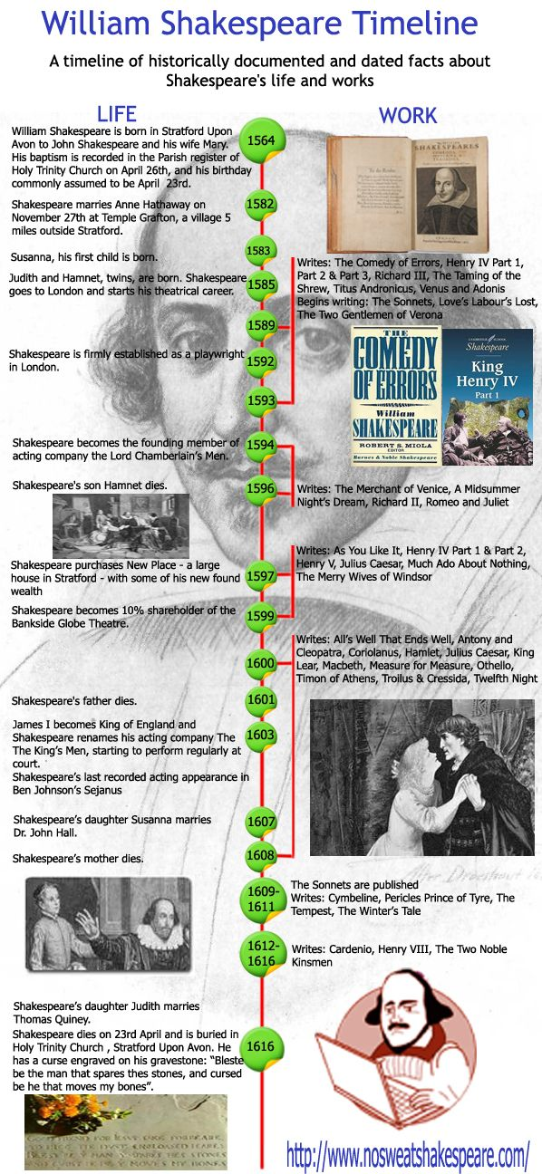 Timelines are a wonderful way to display information so people can better understand a chain of events in sequence. I thought this timeline of William Shakespeare was interesting because it showed the progression of his life and his work within the same information graphic. http://timelines.com/