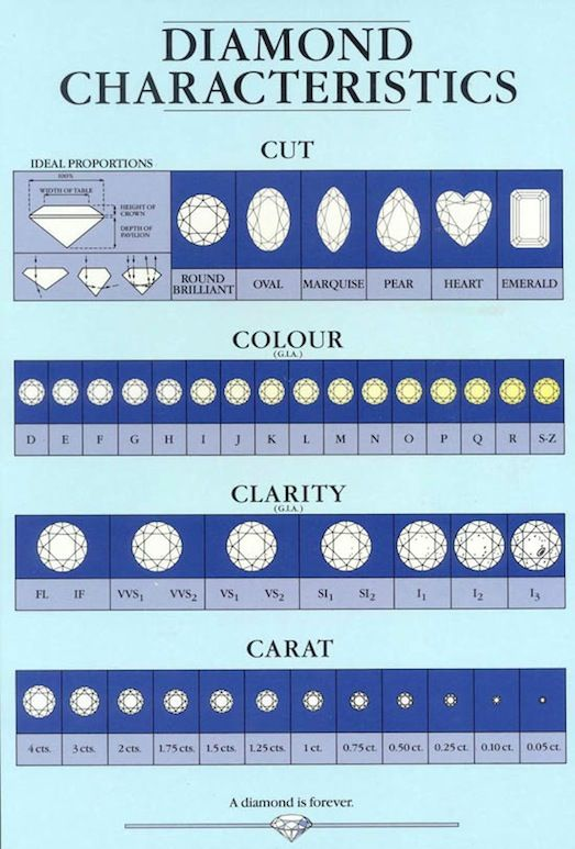 25 Best Ideas about Diamond Clarity – Diamond Chart