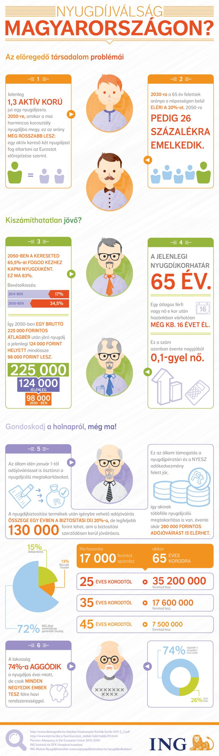 Nyugdíjválság Magyarországon?