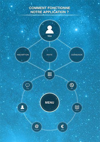 Projet 2ème ICAN Webdesign - application Universcience