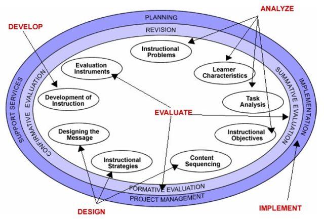 principles of effective instructional strategies