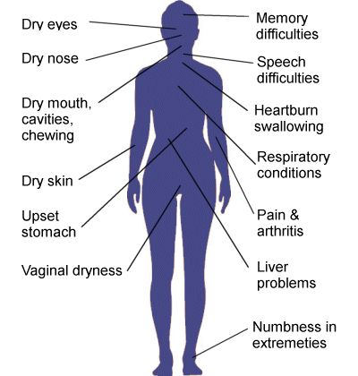 Some key symptoms of Sjogren's Syndrome