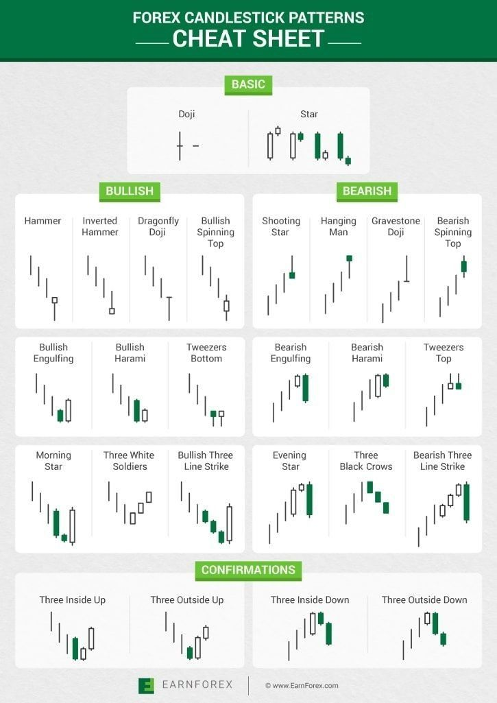 Candlestick Patterns Are A Great Indicator Of Sentiment On That