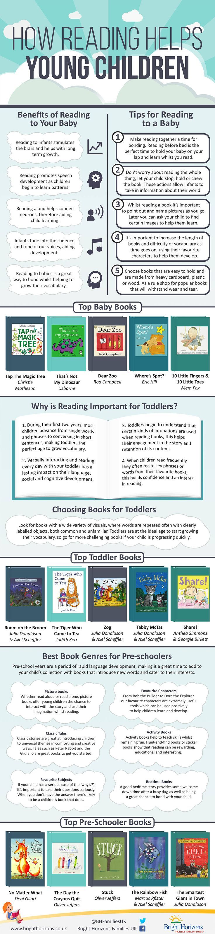 How reading helps young children. Reading tips with babies and reading tips for pre-schoolers. Why it is important to read with kids