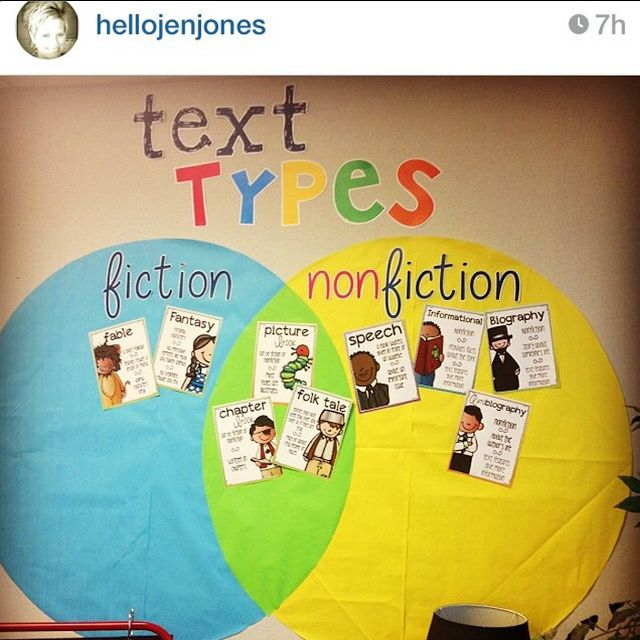 genre Venn diagram---love this! Pictures books aren't always fiction ;)