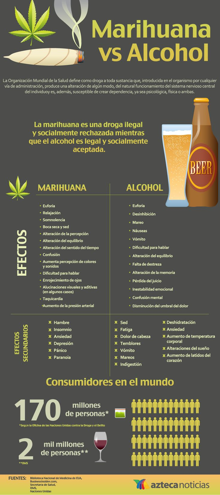 Marihuana vs Alcohol #infografia