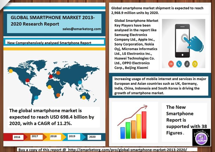 Best Market Research Reports Images On   Infographic