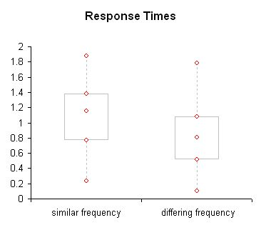 Icons - response time analysis