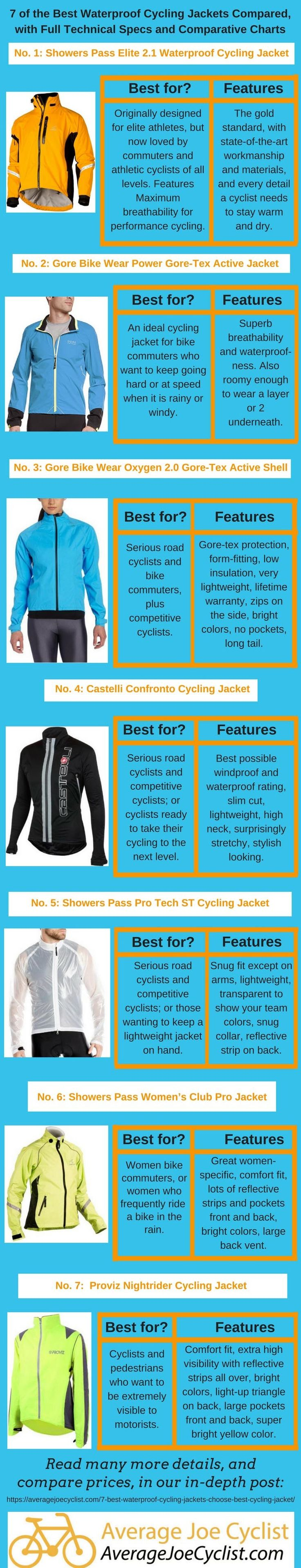 7 of the Best Waterproof Cycling Jackets