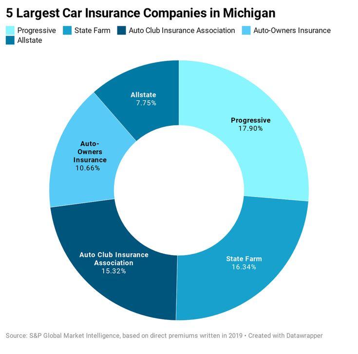 Best Cheap Car Insurance In Michigan in 2021 | Car ...