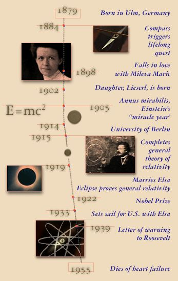 31 best images about famous scientists...facts on Pinterest ...