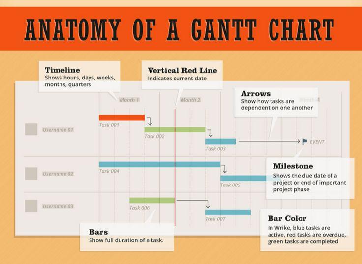 33 best gantt chart images on Pinterest Charts, Project - what does a gantt chart show