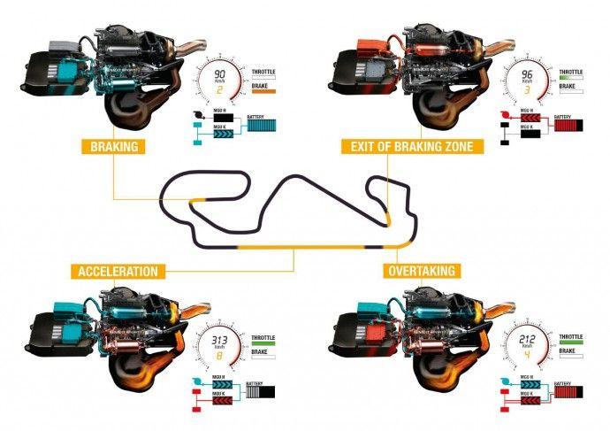 Durante mucho tiempo la Formula 1 era el lugar donde los fabricantes probaban nuevas tecnologías antes de llevarlas a los coches de calle. Levas de cambios de marcha en el volante, fibra de carbono, suspensión activa… son todos desarrollos que han encontrado el camino hasta el usuario final después de un tiempo en las carreras. …