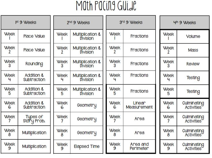 Creating pacing guides for Math, Science and Social Studies. Perfect to keep me organized!