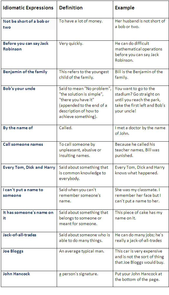 common phrases and expressions in english Useful phrases for making sentences in english over 15000 phrases to learn free 15000 useful phrases to help learn english this book allows you to study.