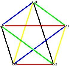 A coloring of the edges of K5 with 5 colors
