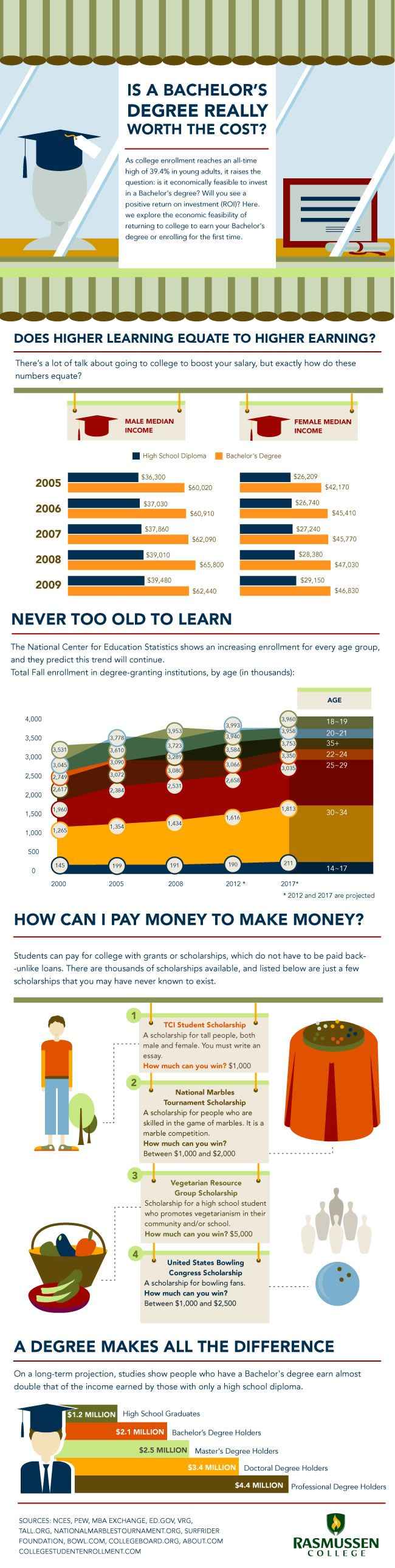 infographic: Is a bachelor's degree really worth the cost?