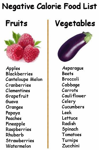 Negative Calorie Foods that contain less calories than they take to digest, creating a calorie deficit