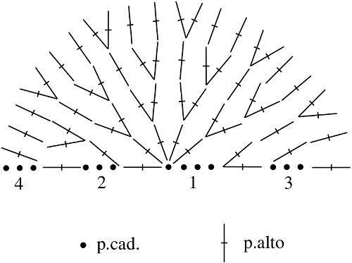 Diagrama Semicírculos en tejido a crochet