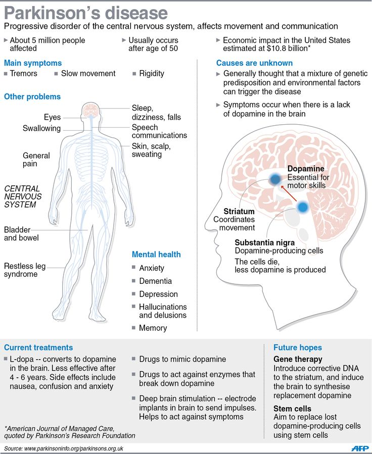 effects of parkinson s disease