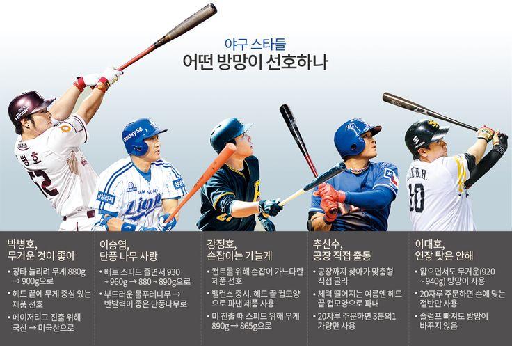 1g이 홈런 결정… 스타들은 어떤 제품 쓸까 - 1등 인터넷뉴스 조선닷컴 - 큐레이션