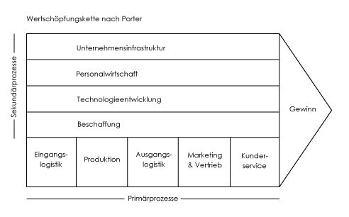 QUOM | Wertschöpfungskette nach Porter: http://www.quom.eu/Wissen