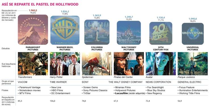 Así se reparte el pastel de Hollywood (artículo en ElPaís)