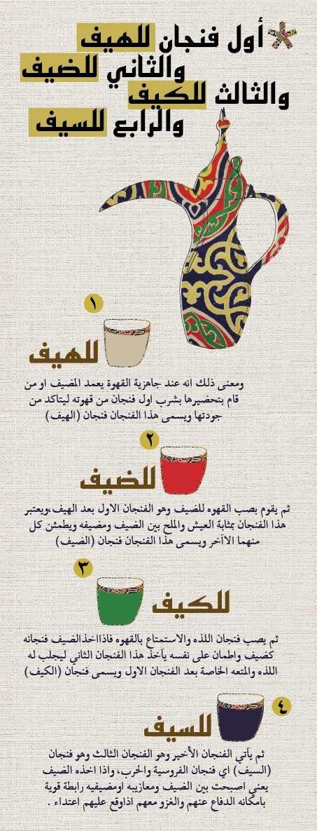 قواعد القهوة العربية  The rules of Arabic coffee