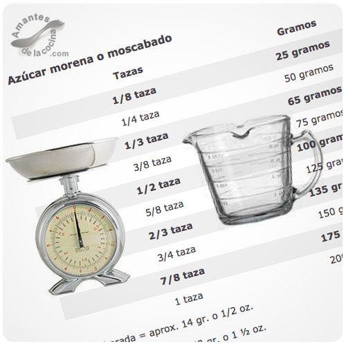 Tablas de equivalencias para ingredientes secos e ingredientes líquidos. Medidas de tazas y cuanto equivalen en gramos y viceversa.