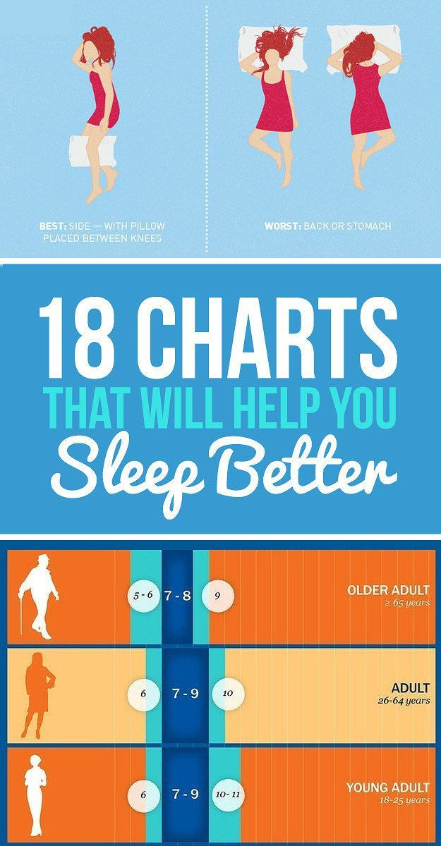 18 Charts That Will Help You Sleep Better Get To Without Pills Community Board Pinterest Health And Insomnia