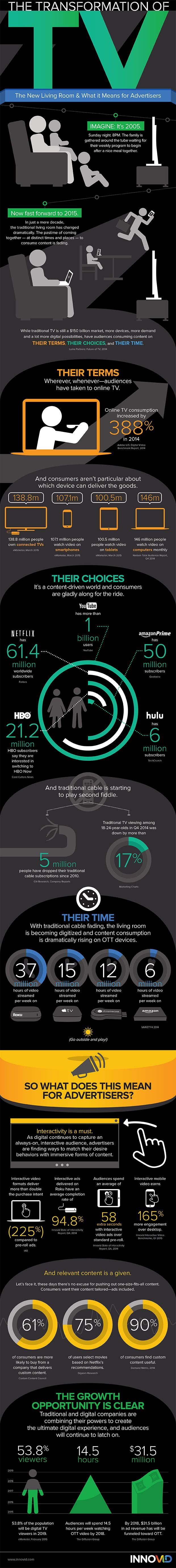 TV's evolution and screen time. #infographic