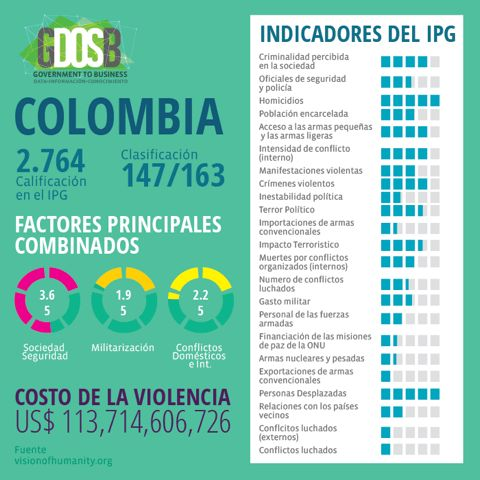 Colombia en el Indice Global de Paz 2016.