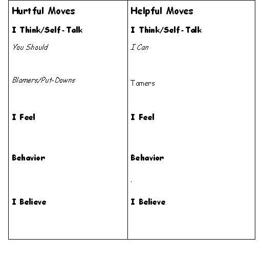 Moves Management Worksheet : Good counseling curriculum turning your own hurtful moves