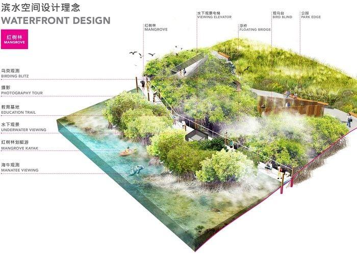 Resultado De Imagen Para Strategy Phase Landscape Diagram