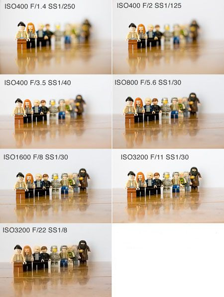 Depth of field : for those who still don't understand