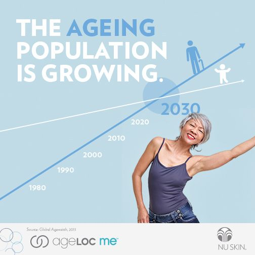 ageLOC me works to rejuvenate and reinvigorate from within to maintain that youthful look.