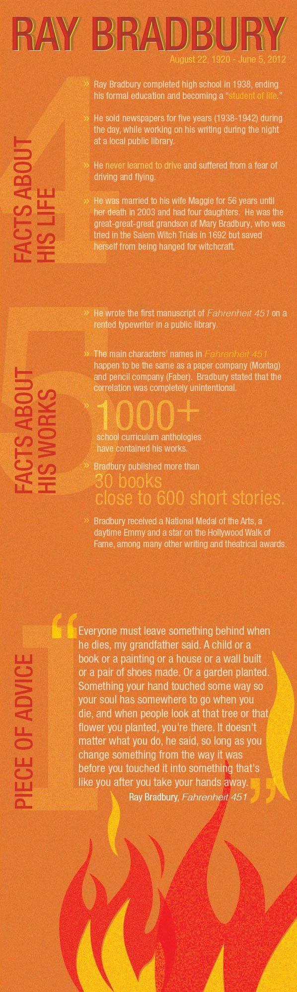 Infographic Nine Surprising Fact About Ray Bradbury Teaching American Literature High School English Music Censorship Essay Argumentative Informative
