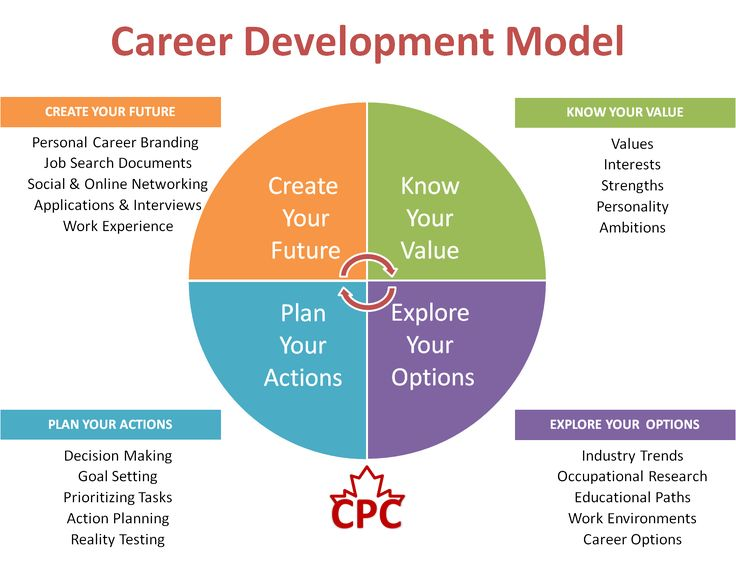 Career Development Model [www.dodgen.co] #careerguidance #dodgenco
