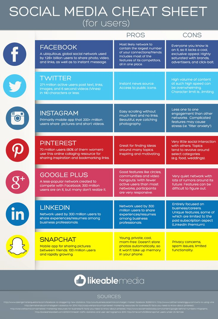 Facebook, Twitter, Google+, Instagram, LinkedIn, Snapchat or Pinterest Which social network is right for you - #infographic #socialmedia