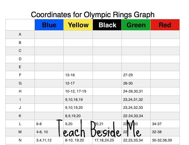 Coordinate Rings Math