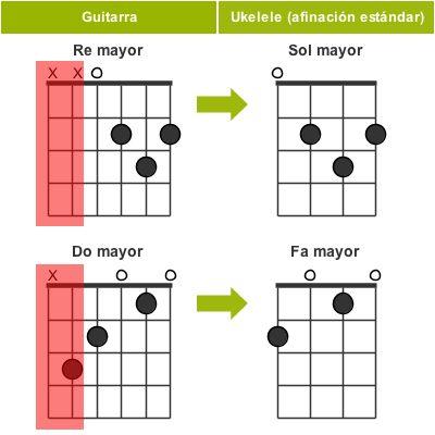 Descartando las dos cuerdas graves de un acorde de guitarra obtenemos un acorde de ukelele